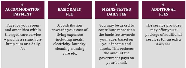 Aged Care Fees